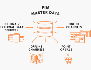 Product Information Management (PIM) System